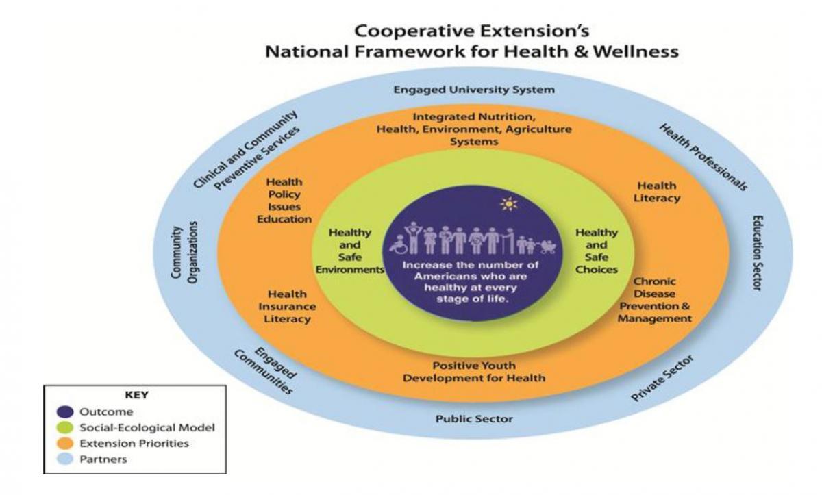 ECOP Health